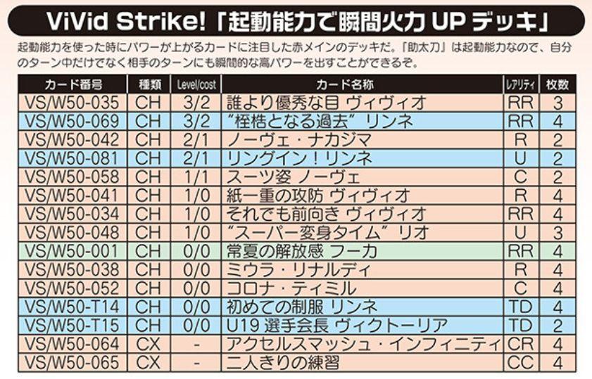 起動能力で瞬間火力UPデッキ:WS「ViVid Strike!」デッキレシピ