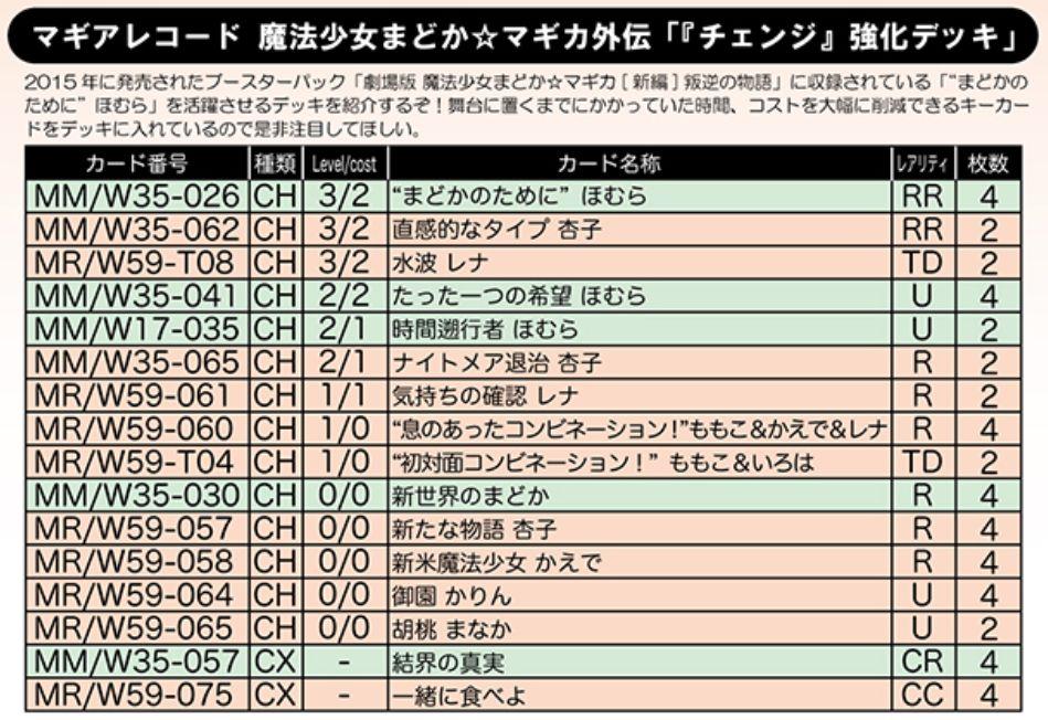 『チェンジ』強化デッキ:WS「マギアレコード」デッキレシピ