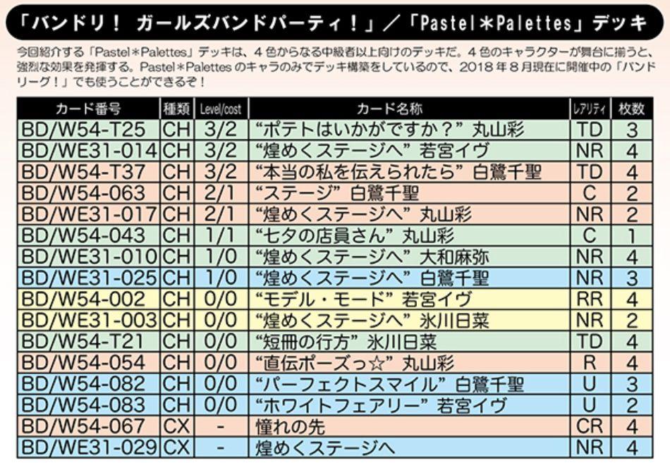 【デッキレシピ】WS「Pastel*Palettes(スペシャルパック バンドリ!ガールズバンドパーティ!)」