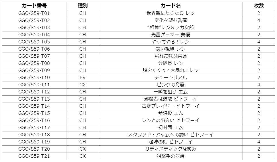 【TD+】WS「ガンゲイル・オンライン トライアルデッキ+」(デッキレシピ&デッキリスト)