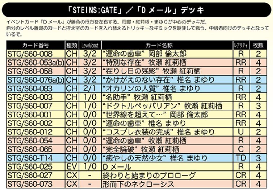 STEINS;GATE「Dメール」デッキ:WS「シュタインズ・ゲート」デッキレシピ