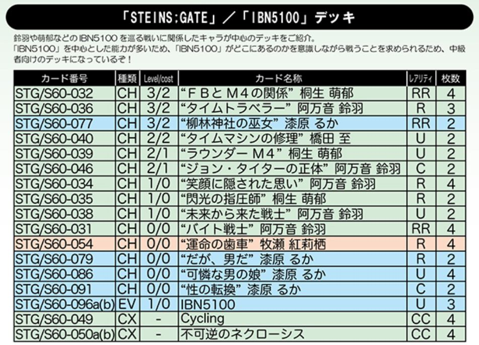 STEINS;GATE「IBN5100」デッキ:WS「シュタインズ・ゲート」デッキレシピ