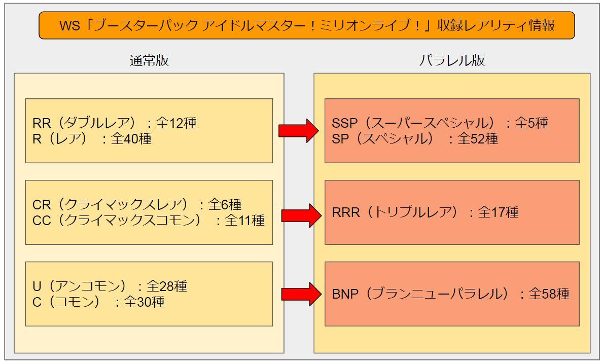 WS「アイドルマスター!ミリオンライブ!」の収録レアリティ枚数(RRRやBNP、SPやSSPは100種類以上!)