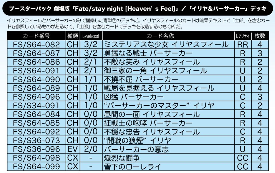 イリヤスフィール&バーサーカーデッキ:WS「Fate/stay night [Heaven's Feel]」公式デッキレシピ