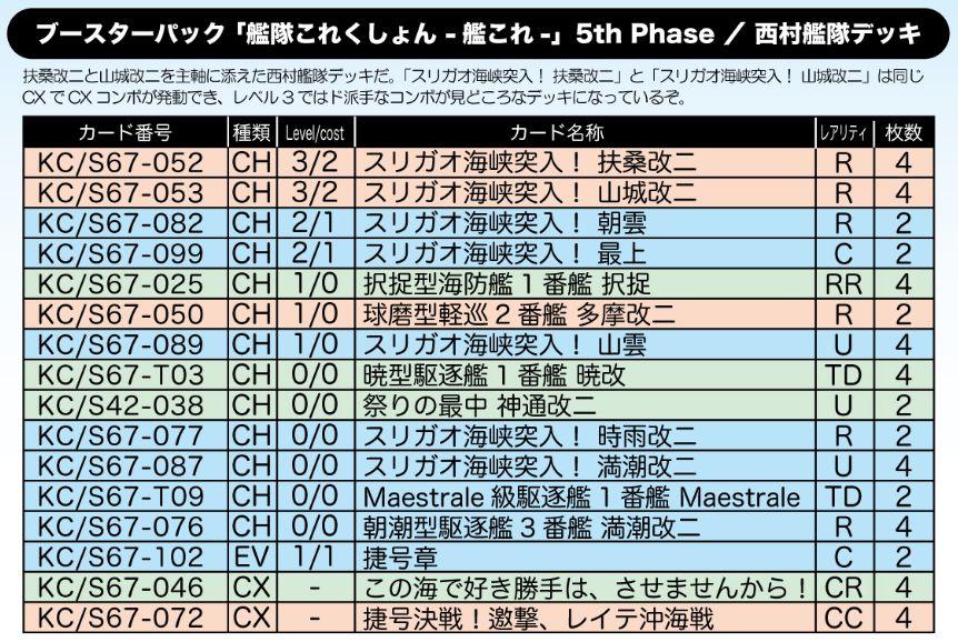 西村艦隊デッキ:WS「艦隊これくしょん -艦これ- 5th Phase」公式デッキレシピ
