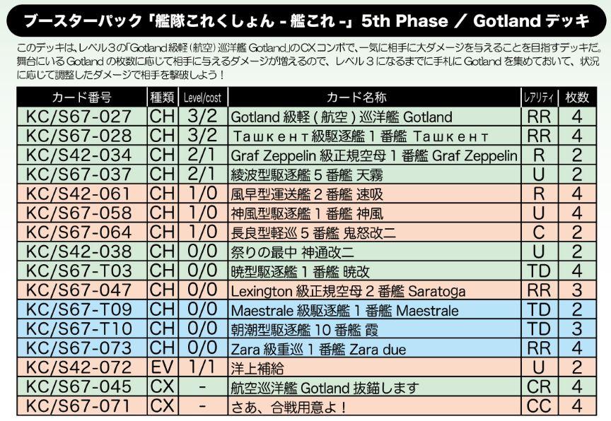 Gotlandデッキ:WS「艦隊これくしょん -艦これ- 5th Phase」公式デッキレシピ