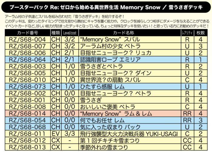 雪うさぎデッキ:WS「劇場版リゼロ Memory Snow」公式デッキレシピ