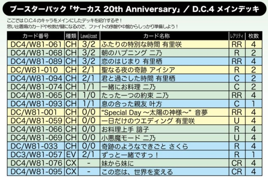 D.C.4 メインデッキ:WS「サーカス 20th Anniversary」公式デッキレシピ